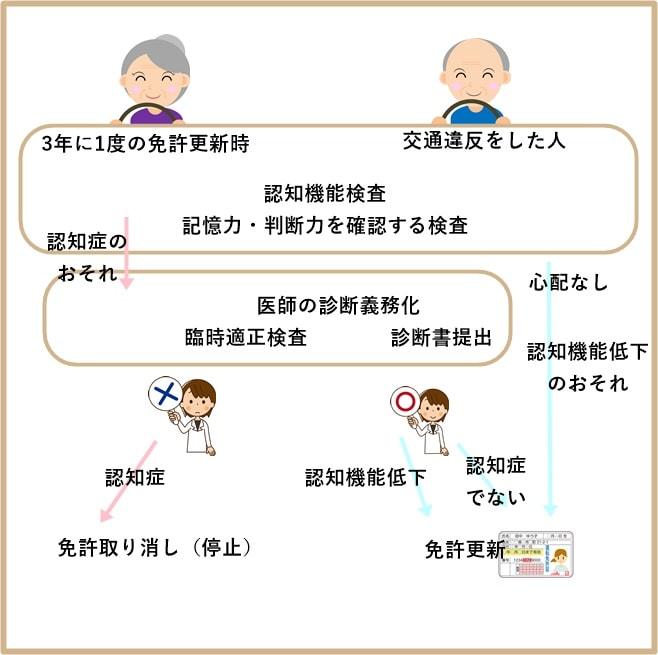 高齢ドライバーの認知症対策