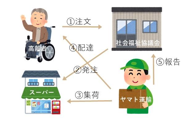 一人暮らし高齢者の宅急便ネットワーク活用見守りサービス